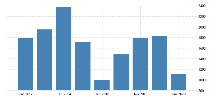 united states gross domestic product by industry private industries mining support activities for mining for new mexico fed data