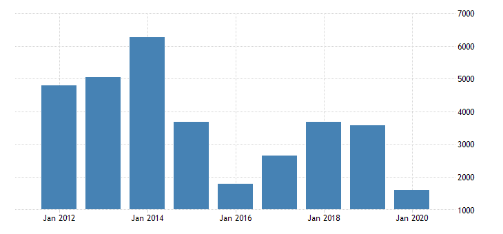 united states gross domestic product by industry private industries mining support activities for mining for north dakota fed data