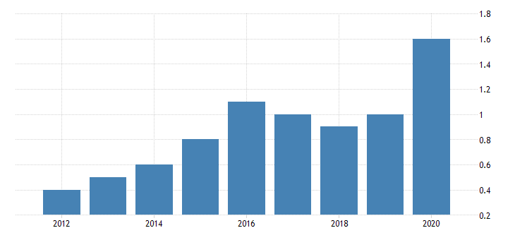 united states gross domestic product by industry private industries nondurable goods manufacturing apparel and leather and allied products manufacturing for alaska fed data
