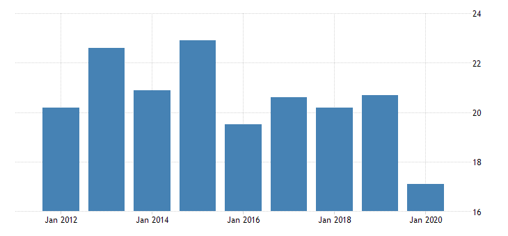 united states gross domestic product by industry private industries nondurable goods manufacturing apparel and leather and allied products manufacturing for hawaii fed data
