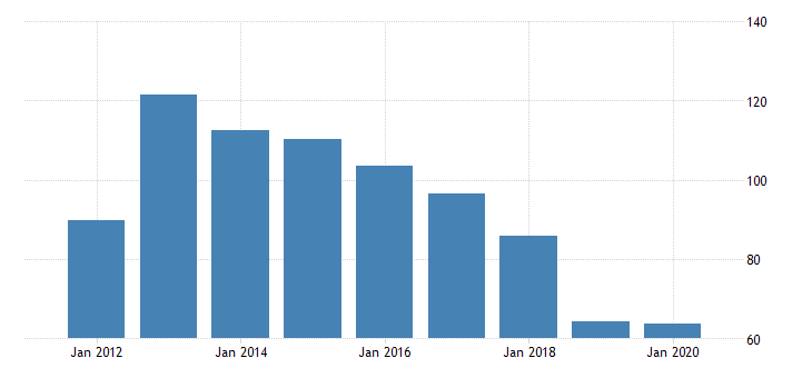 united states gross domestic product by industry private industries nondurable goods manufacturing apparel and leather and allied products manufacturing for indiana fed data