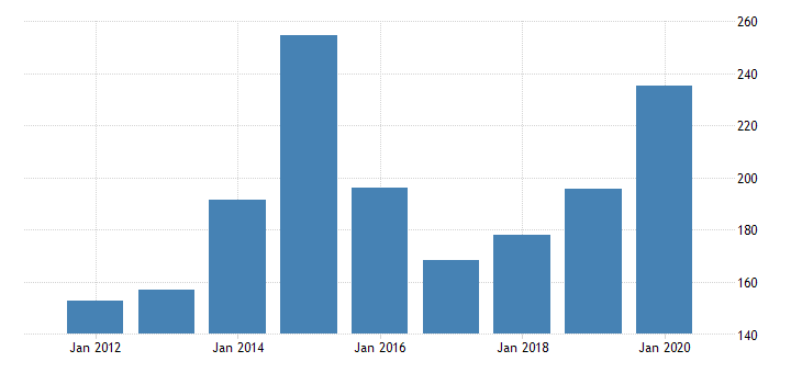 united states gross domestic product by industry private industries nondurable goods manufacturing apparel and leather and allied products manufacturing for michigan fed data
