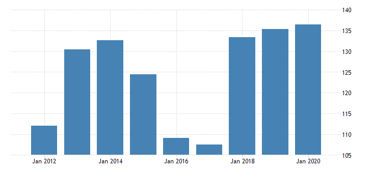 united states gross domestic product by industry private industries nondurable goods manufacturing apparel and leather and allied products manufacturing for minnesota fed data