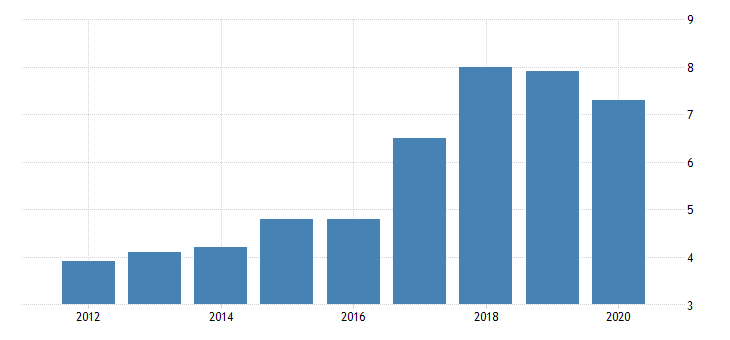 united states gross domestic product by industry private industries nondurable goods manufacturing apparel and leather and allied products manufacturing for montana fed data