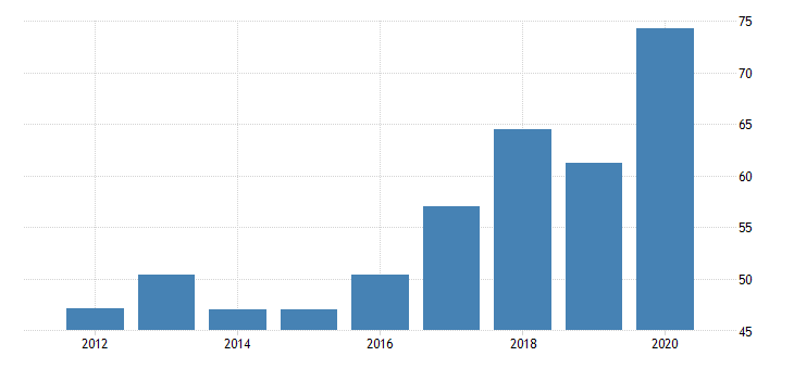 united states gross domestic product by industry private industries nondurable goods manufacturing apparel and leather and allied products manufacturing for nebraska fed data