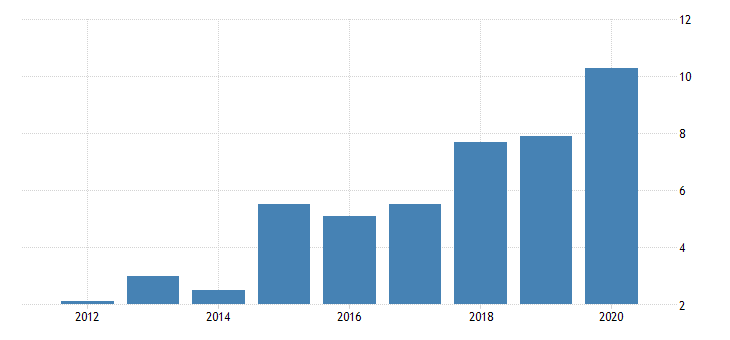 united states gross domestic product by industry private industries nondurable goods manufacturing apparel and leather and allied products manufacturing for nevada fed data