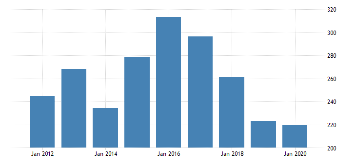 united states gross domestic product by industry private industries nondurable goods manufacturing apparel and leather and allied products manufacturing for new jersey fed data