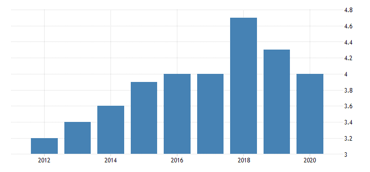 united states gross domestic product by industry private industries nondurable goods manufacturing apparel and leather and allied products manufacturing for new mexico fed data