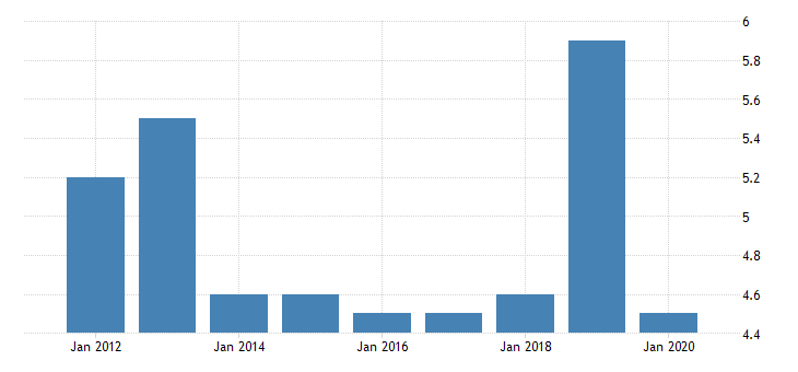 united states gross domestic product by industry private industries nondurable goods manufacturing apparel and leather and allied products manufacturing for north dakota fed data