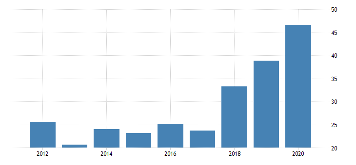 united states gross domestic product by industry private industries nondurable goods manufacturing apparel and leather and allied products manufacturing for vermont fed data
