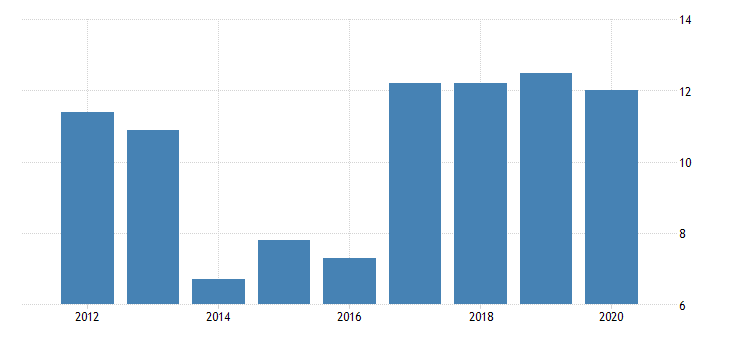 united states gross domestic product by industry private industries nondurable goods manufacturing chemical products manufacturing for alaska fed data