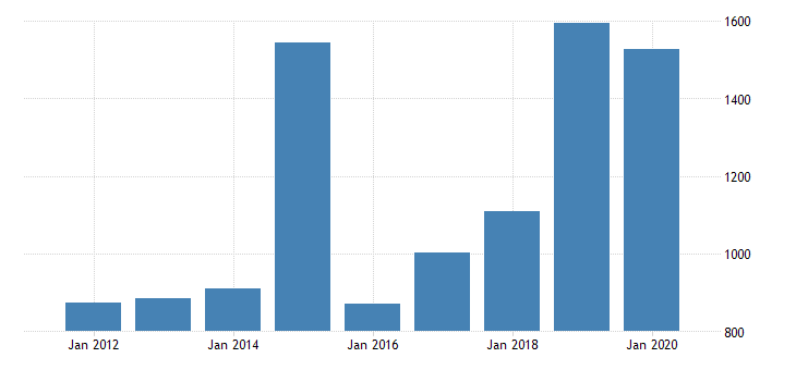 united states gross domestic product by industry private industries nondurable goods manufacturing chemical products manufacturing for delaware fed data