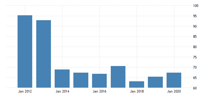 united states gross domestic product by industry private industries nondurable goods manufacturing chemical products manufacturing for district of columbia fed data