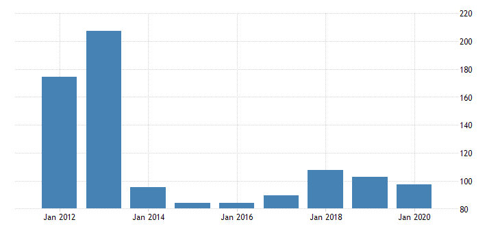 united states gross domestic product by industry private industries nondurable goods manufacturing chemical products manufacturing for hawaii fed data