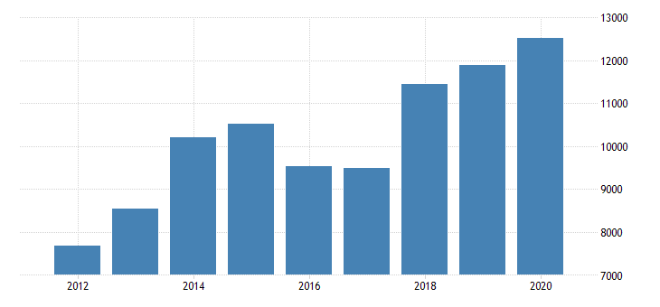 united states gross domestic product by industry private industries nondurable goods manufacturing chemical products manufacturing for massachusetts fed data
