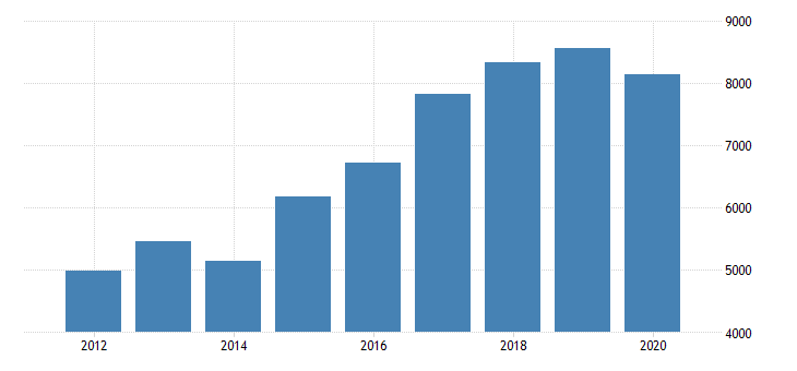 united states gross domestic product by industry private industries nondurable goods manufacturing chemical products manufacturing for michigan fed data