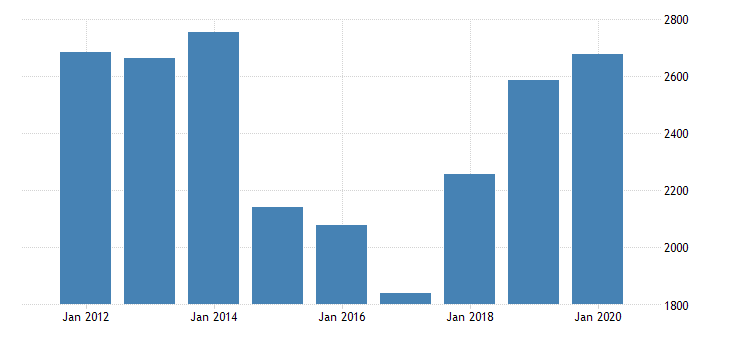 united states gross domestic product by industry private industries nondurable goods manufacturing chemical products manufacturing for nebraska fed data