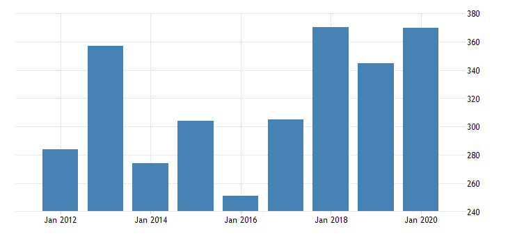 united states gross domestic product by industry private industries nondurable goods manufacturing chemical products manufacturing for new mexico fed data