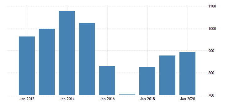 united states gross domestic product by industry private industries nondurable goods manufacturing chemical products manufacturing for oklahoma fed data