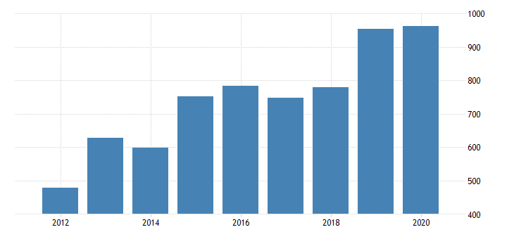 united states gross domestic product by industry private industries nondurable goods manufacturing chemical products manufacturing for oregon fed data