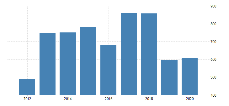 united states gross domestic product by industry private industries nondurable goods manufacturing chemical products manufacturing for rhode island fed data