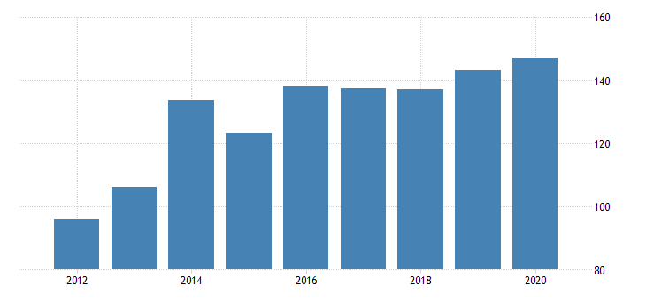 united states gross domestic product by industry private industries nondurable goods manufacturing chemical products manufacturing for vermont fed data