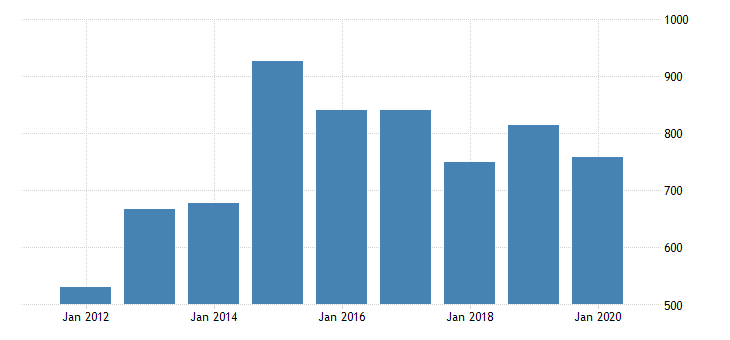 united states gross domestic product by industry private industries nondurable goods manufacturing food and beverage and tobacco products manufacturing for alaska fed data
