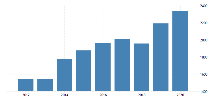 united states gross domestic product by industry private industries nondurable goods manufacturing food and beverage and tobacco products manufacturing for arizona fed data