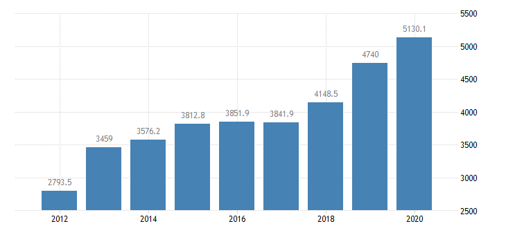 united states gross domestic product by industry private industries nondurable goods manufacturing food and beverage and tobacco products manufacturing for arkansas fed data