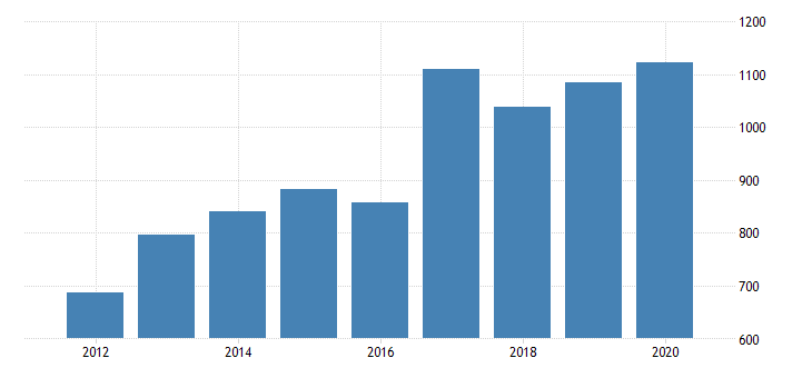 united states gross domestic product by industry private industries nondurable goods manufacturing food and beverage and tobacco products manufacturing for delaware fed data