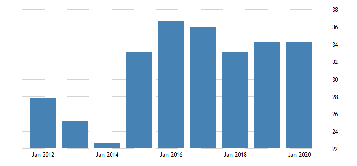 united states gross domestic product by industry private industries nondurable goods manufacturing food and beverage and tobacco products manufacturing for district of columbia fed data
