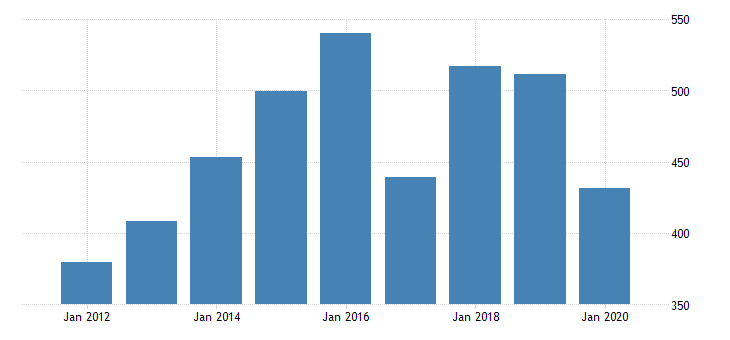 united states gross domestic product by industry private industries nondurable goods manufacturing food and beverage and tobacco products manufacturing for hawaii fed data