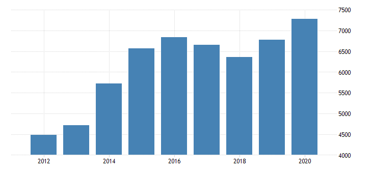 united states gross domestic product by industry private industries nondurable goods manufacturing food and beverage and tobacco products manufacturing for indiana fed data