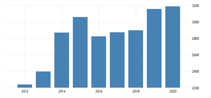 united states gross domestic product by industry private industries nondurable goods manufacturing food and beverage and tobacco products manufacturing for massachusetts fed data
