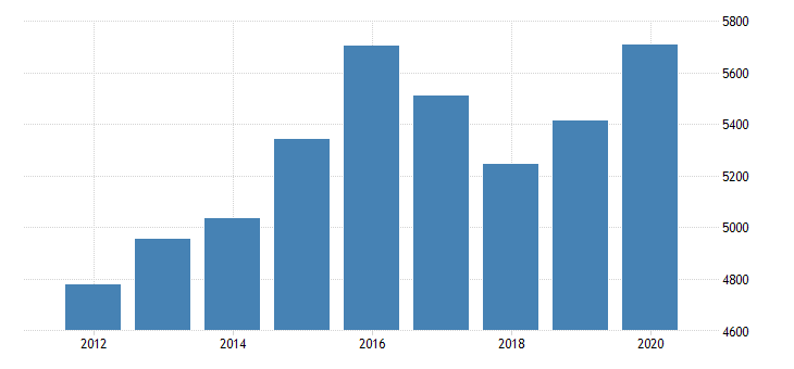 united states gross domestic product by industry private industries nondurable goods manufacturing food and beverage and tobacco products manufacturing for michigan fed data