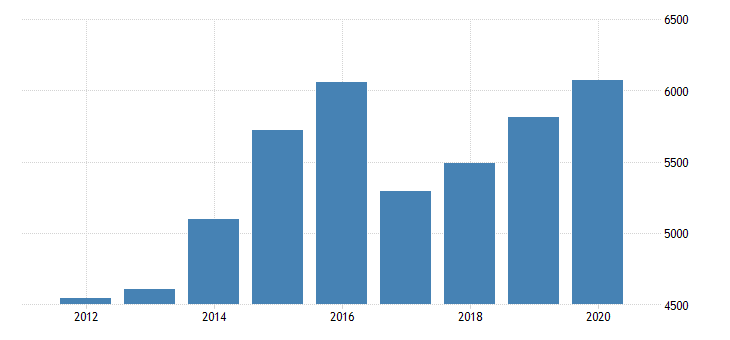 united states gross domestic product by industry private industries nondurable goods manufacturing food and beverage and tobacco products manufacturing for minnesota fed data