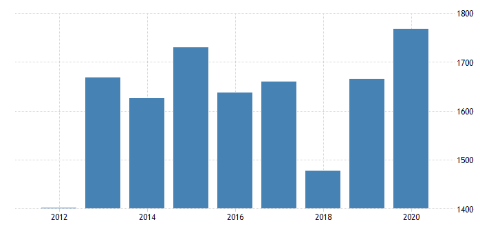 united states gross domestic product by industry private industries nondurable goods manufacturing food and beverage and tobacco products manufacturing for mississippi fed data