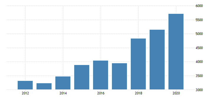 united states gross domestic product by industry private industries nondurable goods manufacturing food and beverage and tobacco products manufacturing for nebraska fed data