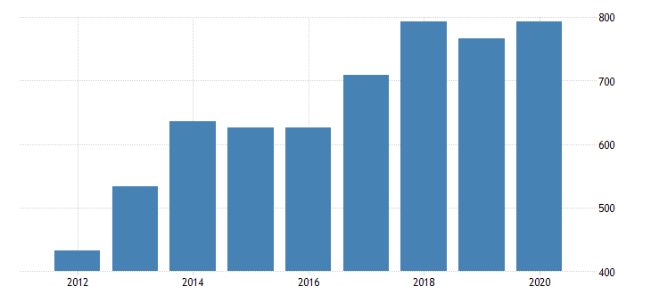 united states gross domestic product by industry private industries nondurable goods manufacturing food and beverage and tobacco products manufacturing for nevada fed data
