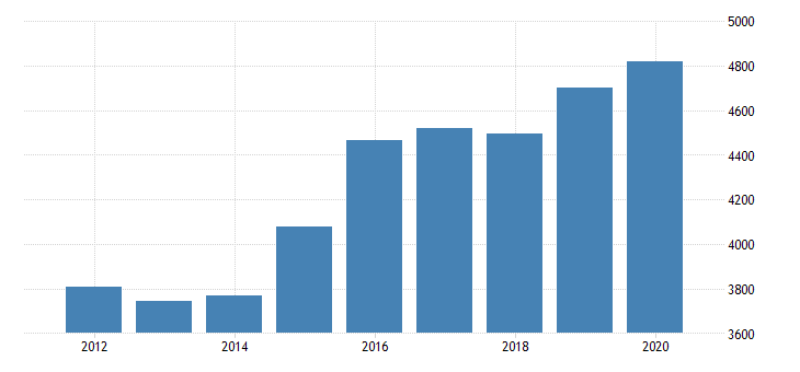united states gross domestic product by industry private industries nondurable goods manufacturing food and beverage and tobacco products manufacturing for new jersey fed data