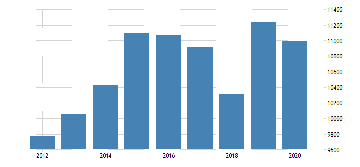 united states gross domestic product by industry private industries nondurable goods manufacturing food and beverage and tobacco products manufacturing for new york fed data