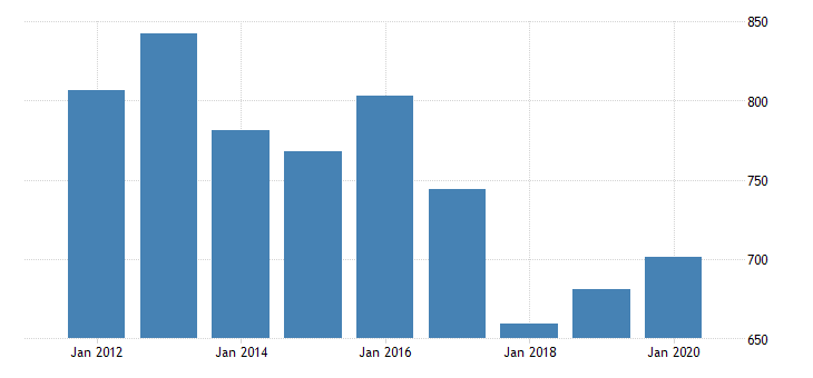 united states gross domestic product by industry private industries nondurable goods manufacturing food and beverage and tobacco products manufacturing for north dakota fed data