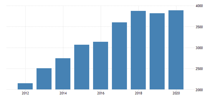 united states gross domestic product by industry private industries nondurable goods manufacturing food and beverage and tobacco products manufacturing for oregon fed data