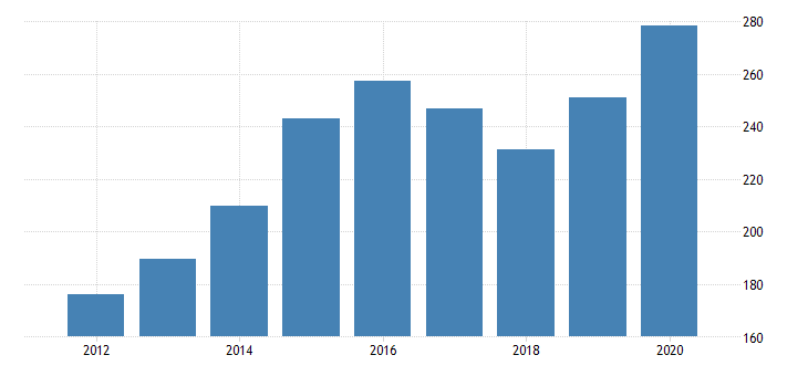 united states gross domestic product by industry private industries nondurable goods manufacturing food and beverage and tobacco products manufacturing for rhode island fed data