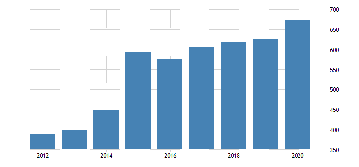 united states gross domestic product by industry private industries nondurable goods manufacturing food and beverage and tobacco products manufacturing for vermont fed data