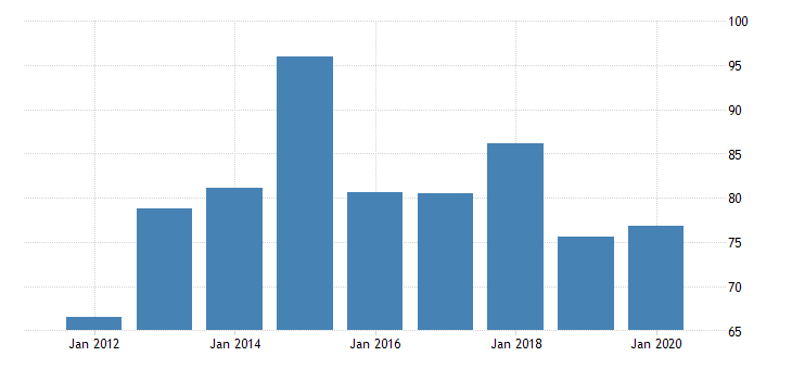 united states gross domestic product by industry private industries nondurable goods manufacturing food and beverage and tobacco products manufacturing for wyoming fed data