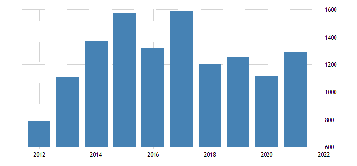 united states gross domestic product by industry private industries nondurable goods manufacturing for alaska fed data