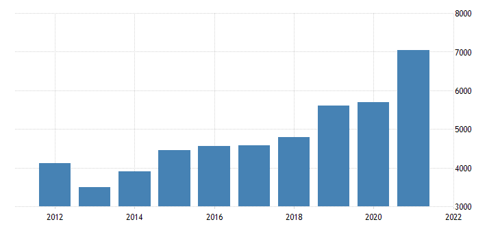 united states gross domestic product by industry private industries nondurable goods manufacturing for arizona fed data