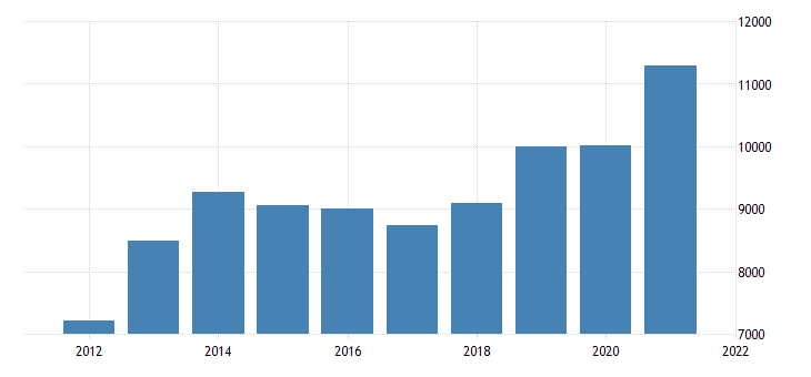 united states gross domestic product by industry private industries nondurable goods manufacturing for arkansas fed data