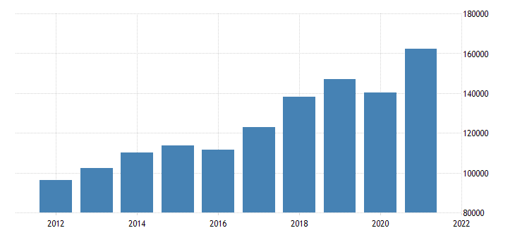 united states gross domestic product by industry private industries nondurable goods manufacturing for california fed data